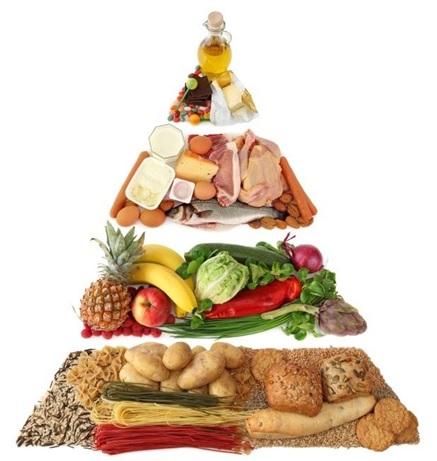 разделение пищи по категориям